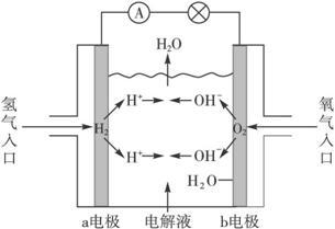 下图为氢氧燃料电池原理示意图.按照此图的提示.下列叙述不正确的是 a. a电极是负极 b. b电极的电极反应为 4oh 4e 2h2o o2 c. 氢氧燃料电池是一种具有应