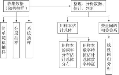 设计一个结构图,表示《必修3-统计》的有关知识