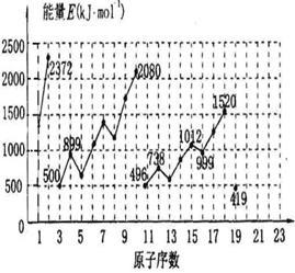 元素周期表中前20号元素的第一电离能如图所示 试根据元素在周期表中